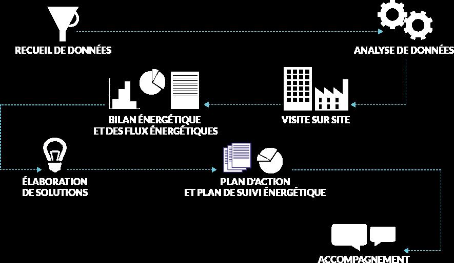Schema Audit Énergétique