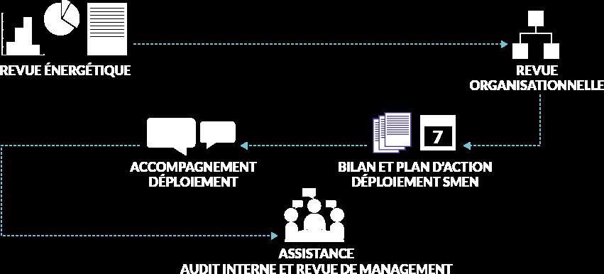 Schema Management Énergie